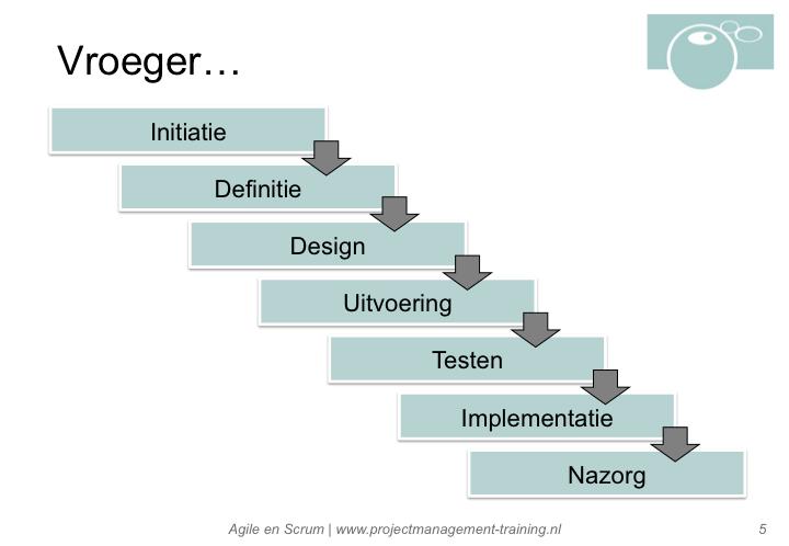 De waterval benadering van software ontwikkeling