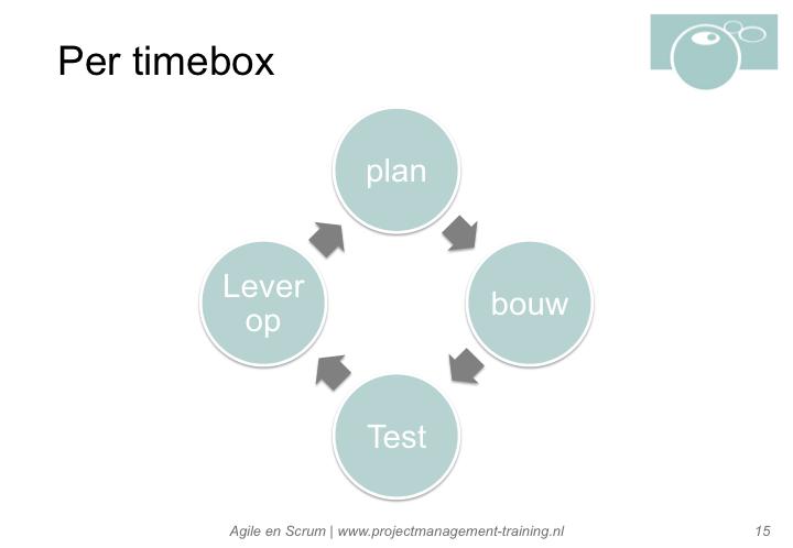 Wat gebeurt er in een Sprint (ook wel timebox)?